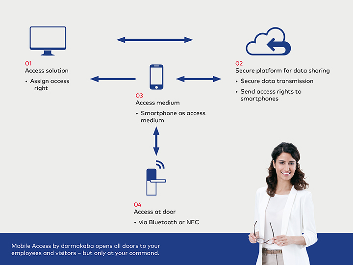 How Mobile Access works