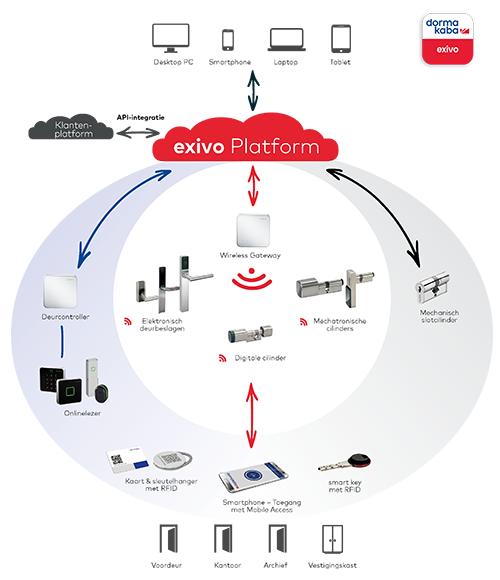 exivo Platform