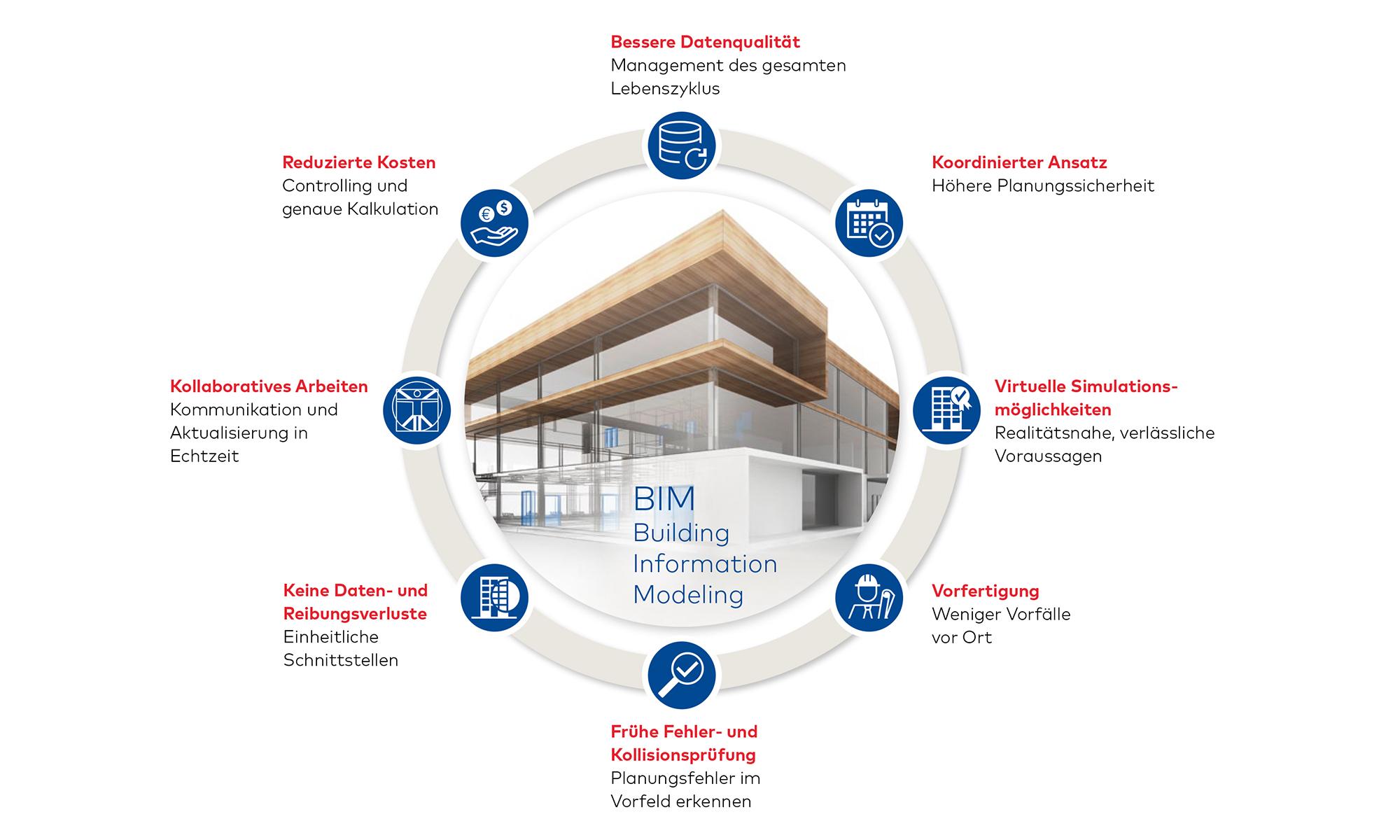 Building Information Modelling (BIM) Kreislauf