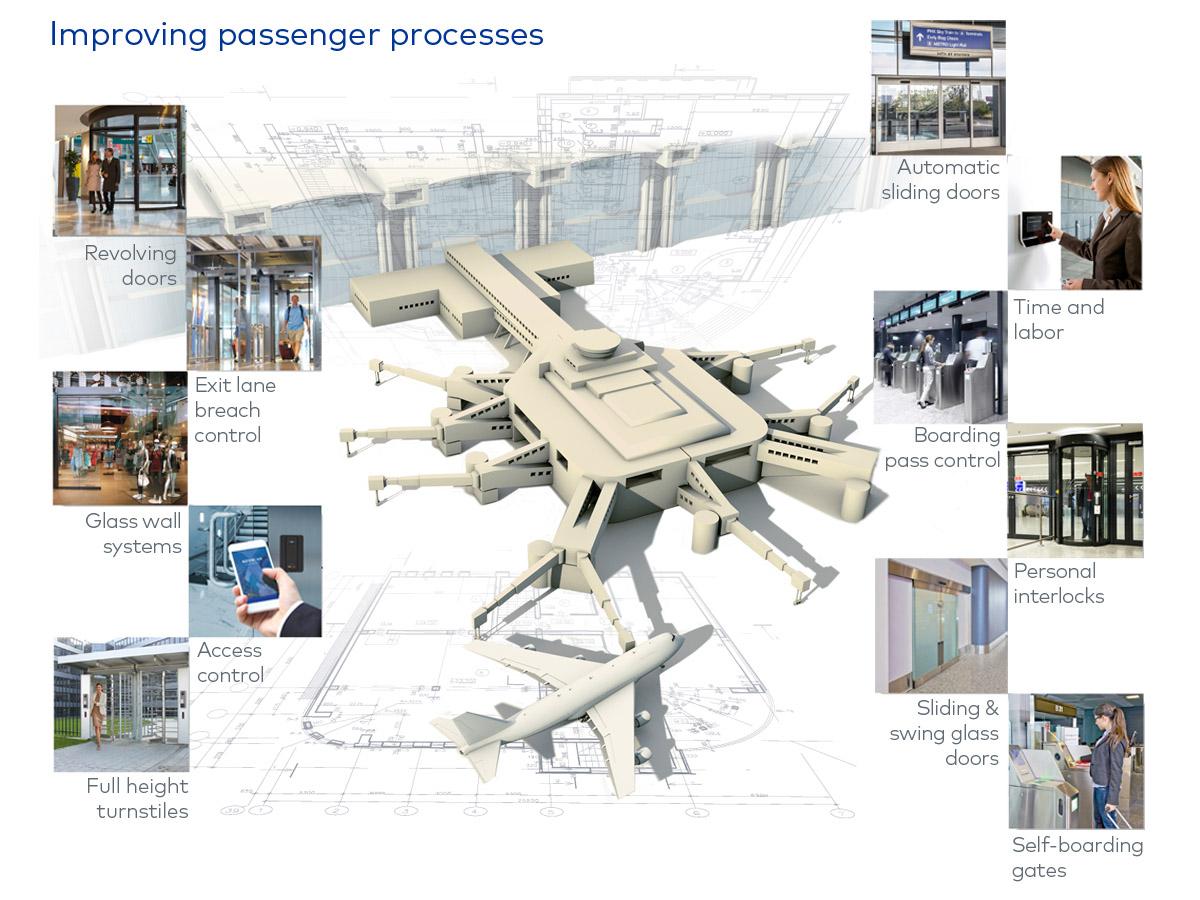 dormakaba airport solutions