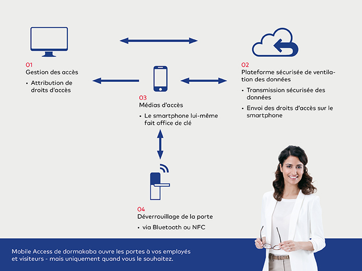 Comment fonctionne Mobile Access ?
