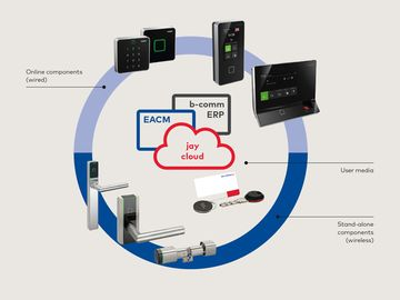 SAP solutions graphic